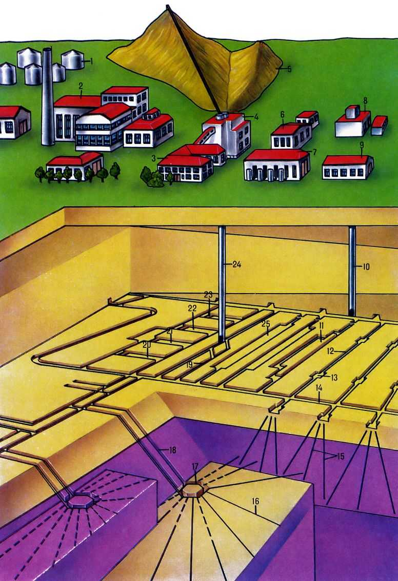 надшахтное здание подъёмного ствола; 5 - отвал горных пород; 6 - здание подъёмной установки; 7 - компрессорная; 8...