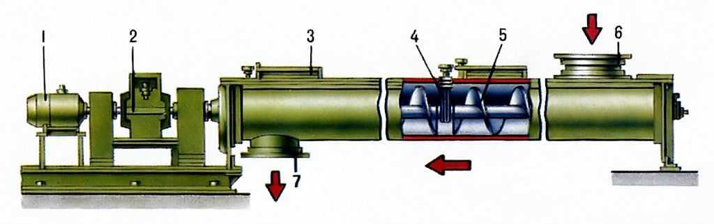 Шнек это винтовой конвейер боковая дверь фольксваген транспортер т4