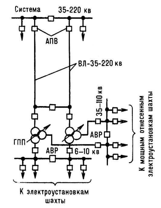 Электрическая схема ГПП