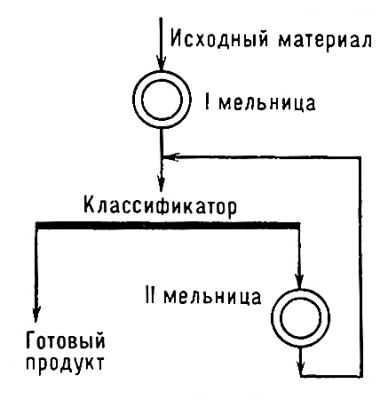 Cхема двухстадийного