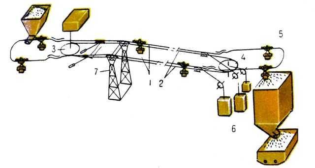 Схема грузовой канатной дороги