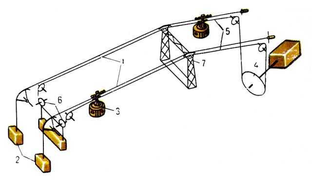 Схема пассажирской канатной