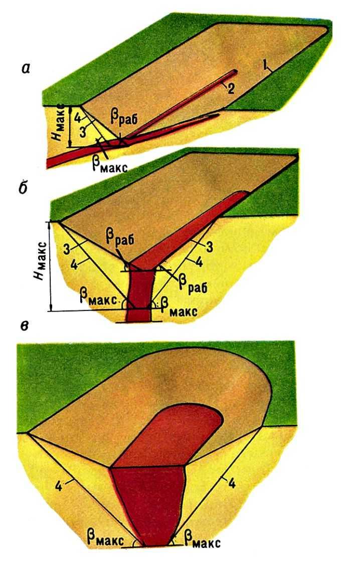 Границы формы