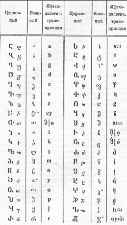 русско армянский словарь по буквам