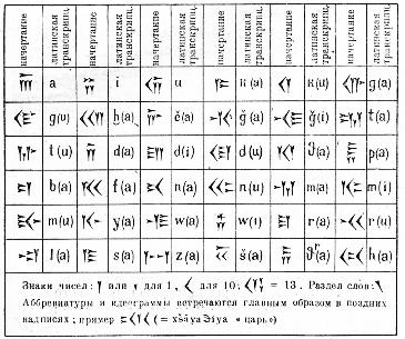 Древние языки!