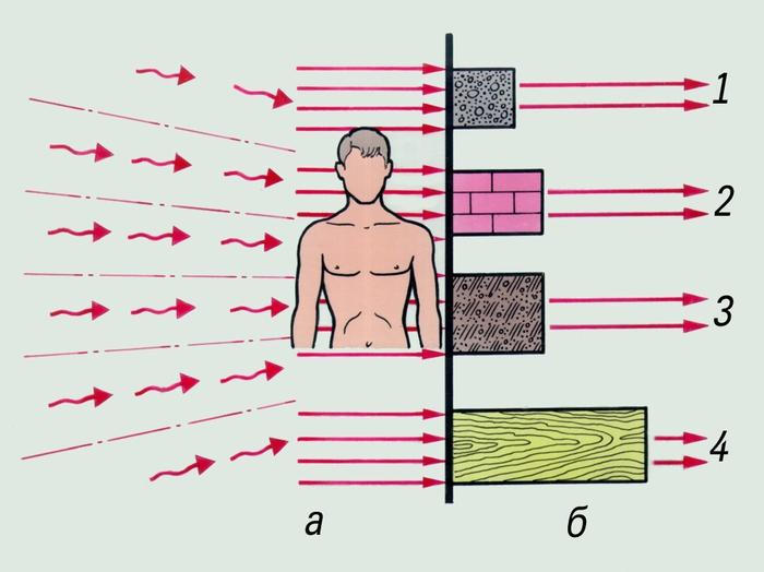 Картинки проникающая радиация