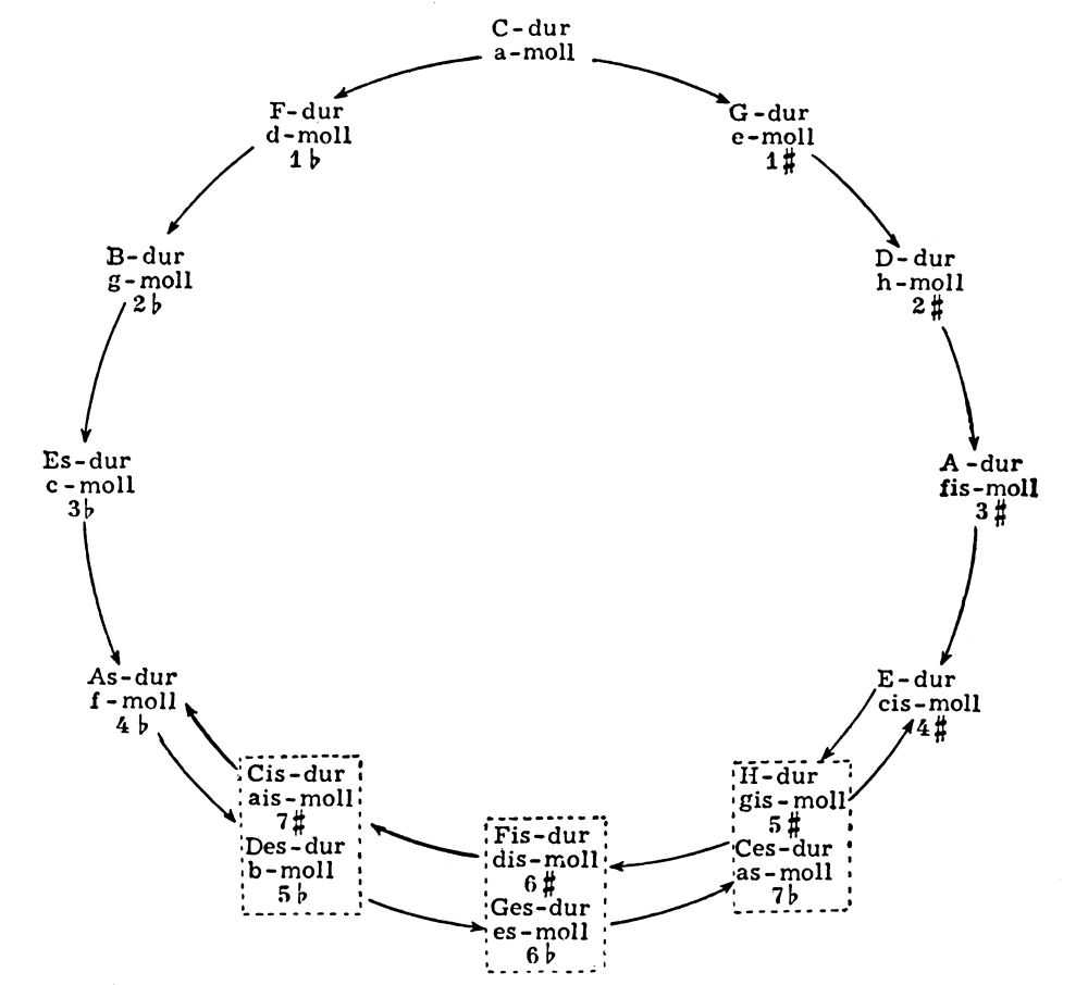 двух квинтовый круг в картинках советуют