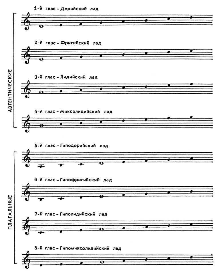 ноты 4 глас тропарь к николаю чудотворцу ноты святителя Николая | iKлирос