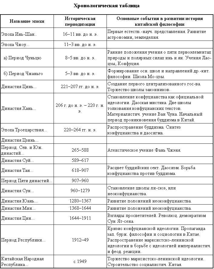 """КИТАЙСКАЯ <a href= ФИЛОСОФИЯ"""">"""
