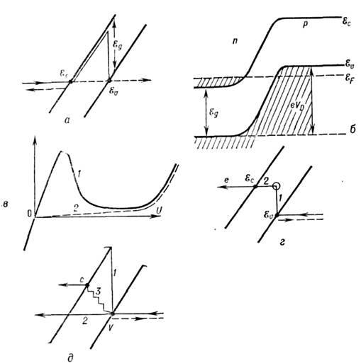 б - зонная диаграмма