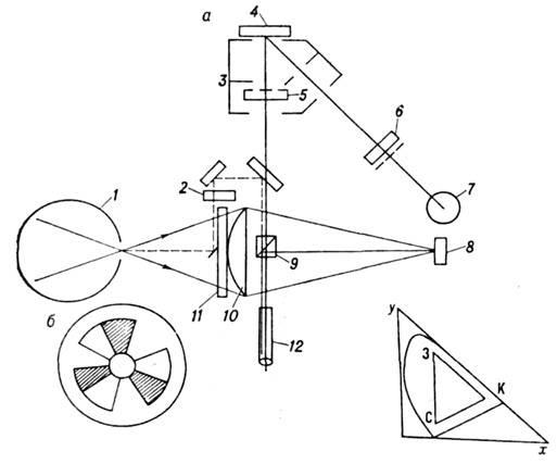 схема устройства колориметра
