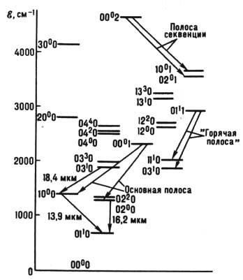 Схема нескольких нижних