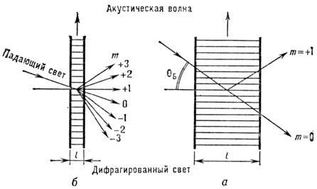 Катушка магнитное поле схема