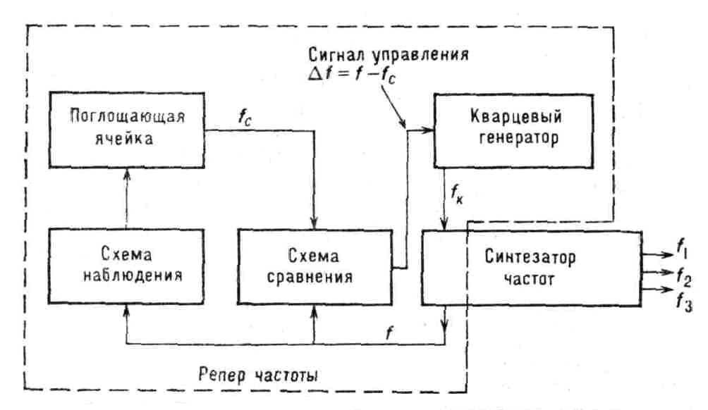 Блок-схема пассивного