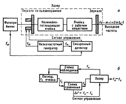 Блок-схема оптического