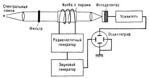 синхронным детектором. или при помощи осциллографа (рис. 2). и регистрируя её в момент наиб. поглощения света накачки...