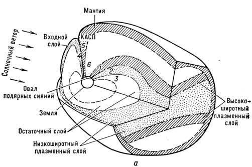 Рис. 4. а - Структурная схема