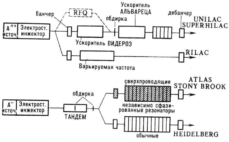 Различные схемы линейных