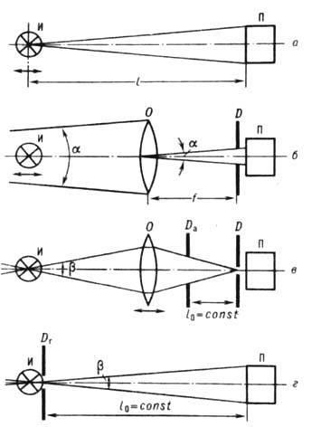 принципиальные оптические схемы
