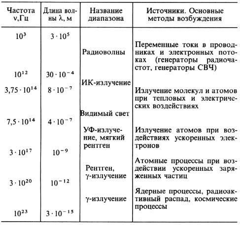 заслуженно считаются шкала электромагнитных волн таблица 11 класс заполненная Сети появились