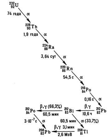 Цепочка радиоактивного распада