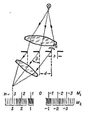 Схема образования спектров с