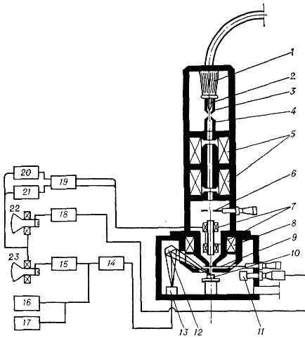 микроскоп (РЭМ): 1