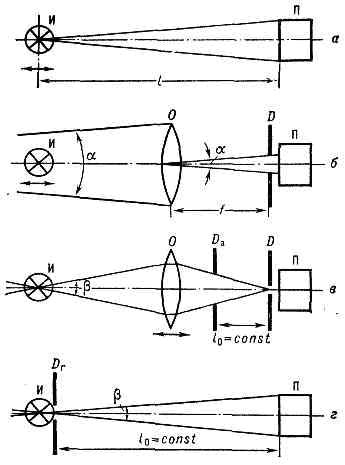 Принципиальные оптич. схемы