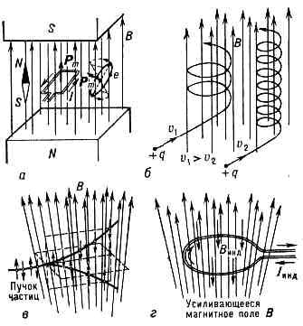 Рис. а - действие однородного пост. магн. поля на магн