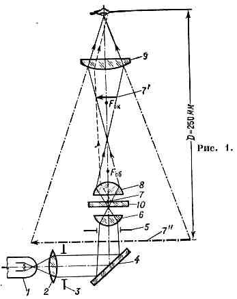 Оптическая схема и принцип