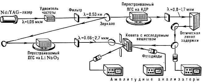 Схема пикосекундного