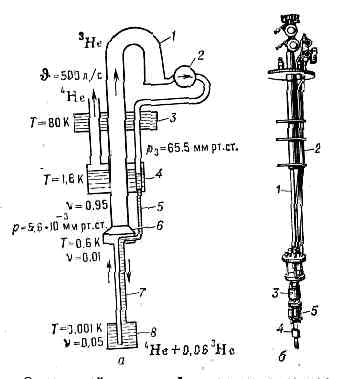 Схема действия рефрижератора