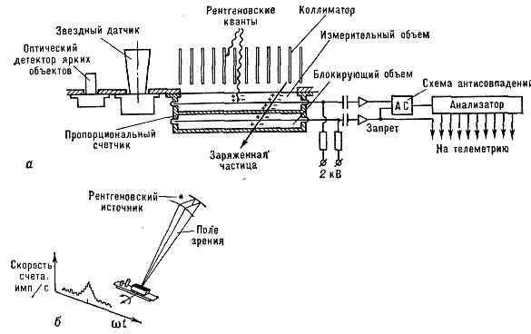 а—схема рентг. телескопа