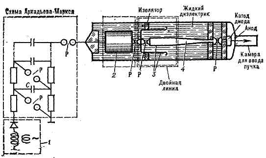 Рис. 1. Схема сильноточного ускорителя: 1 - высоковольтный выпрямитель; 2 - промежуточный накопительный элемент; 3...