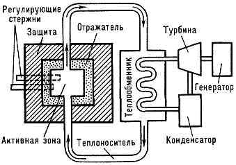 Рис. 1. Схема энергетич. яд. реактора.  При пуске Я. р. в активную зону обычно вносят источник нейтронов (Ra+Be...