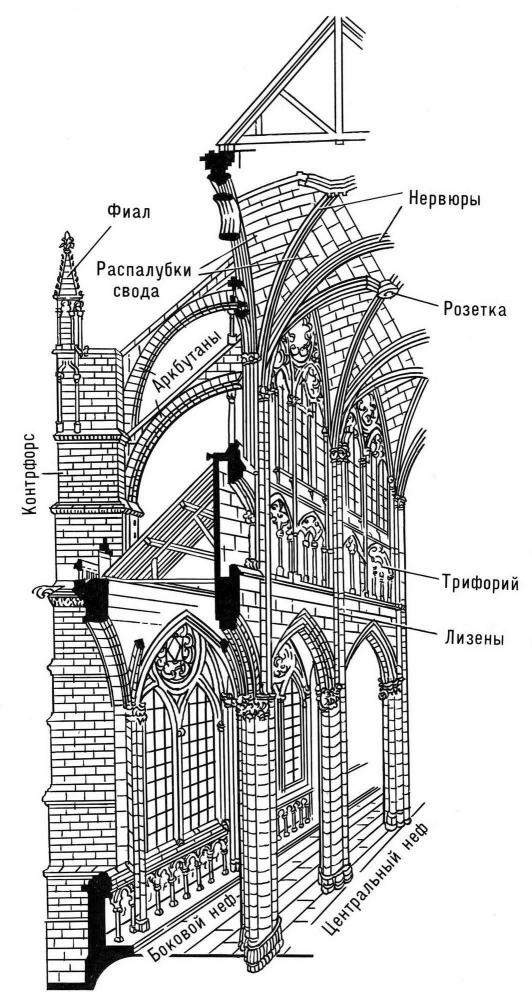 Романского стиля Стили архитектуры.