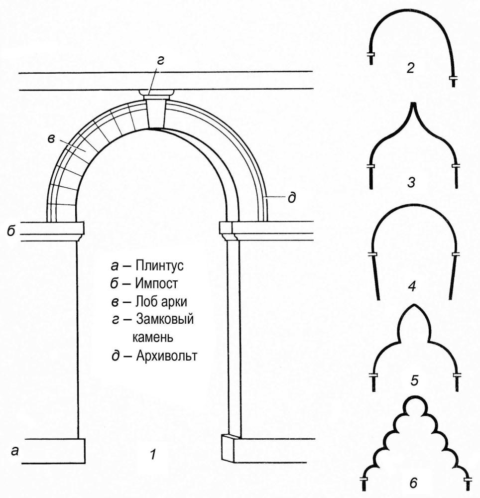 Многолопастная арка схема