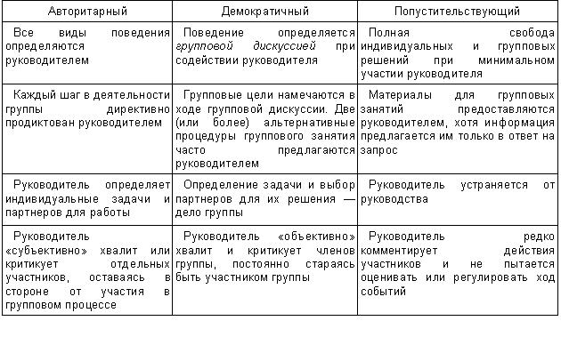 стили руководства в психологии - фото 2