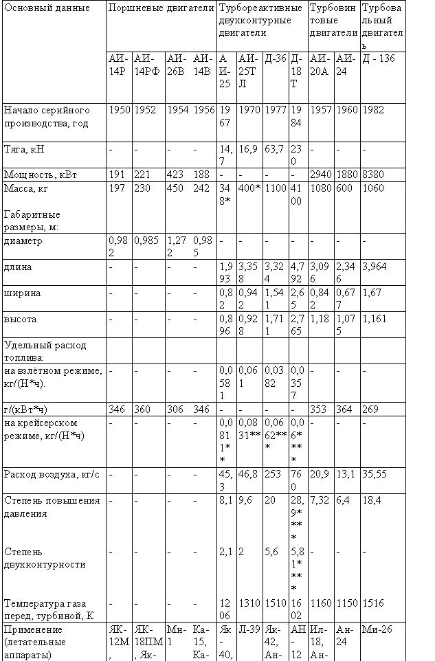 Таблица — Двигатели Запорожского машиностроительного конструкторского бюро «Прогресс»