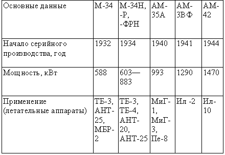 Табл. 1 — Поршневые двигатели