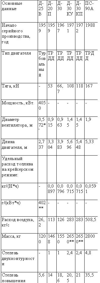 двигатели Пермского
