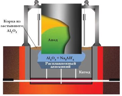 Схема электролизёра для