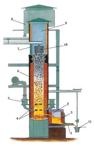 Схема вагранки. печь, применяемая в литейном производстве для плавки чугуна.  Прототипом вагранки послужили доменные...