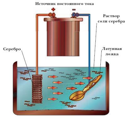 Схема процесса гальванического