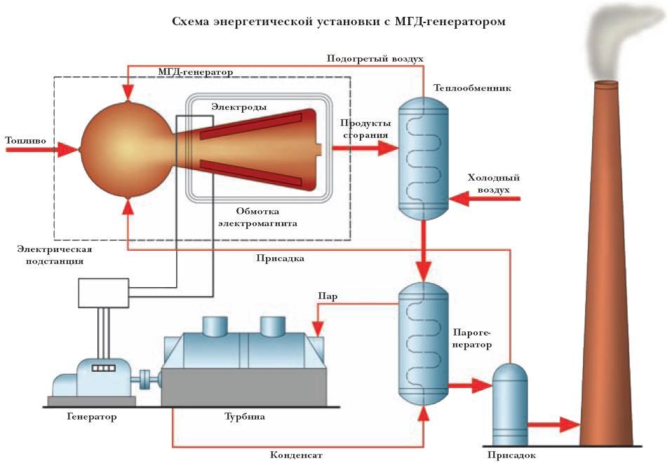 Основные принципиальные схемы энергетических МГД-генераторов были запатентованы в нач.