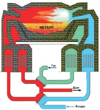 Сущность мартеновского процесса заключается в ведении плавки на поду пламенной отражательной печи (мартеновской печи)...