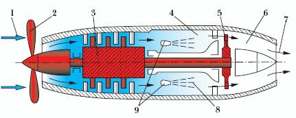 Схеме работы реактивного двигателя