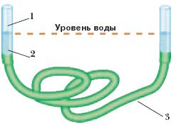 какой длины должен быть гидроуровень