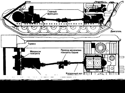 Схема трансмиссии танка