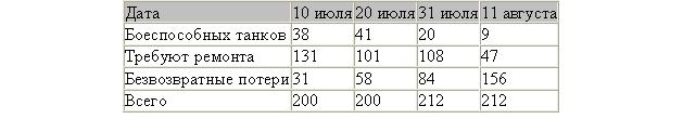 По данным оберквартеймейстера 4 танковой армии, к 21 июля 1943 года в 39 танковом полку сложилась следующая ситуация с танками «Пантера»: 41 танк был боеспособен, 85 танков требовали ремонта, 16 танков отправили для капремонта в Германию, а 58 танков были безвозвратно потеряны (49 из них при отступлении были взорваны). В целом оценить количество «пантер», участвовавших в июльских боях, можно по таблице № 2.